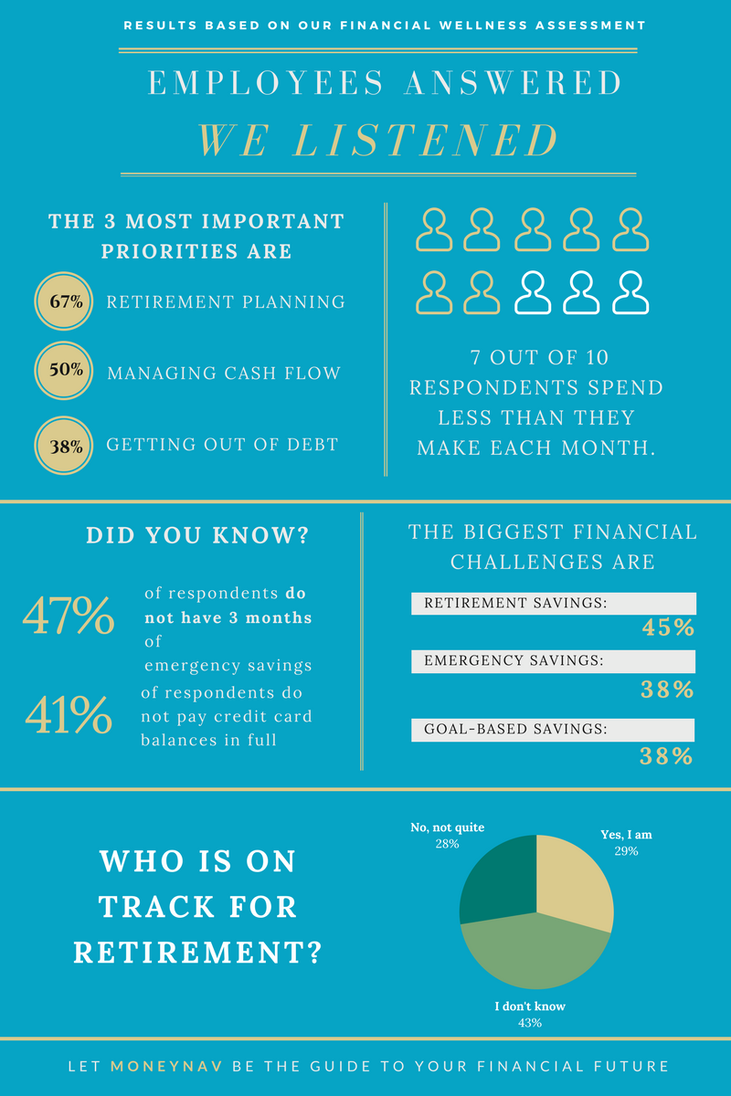Financial Wellness data infographic