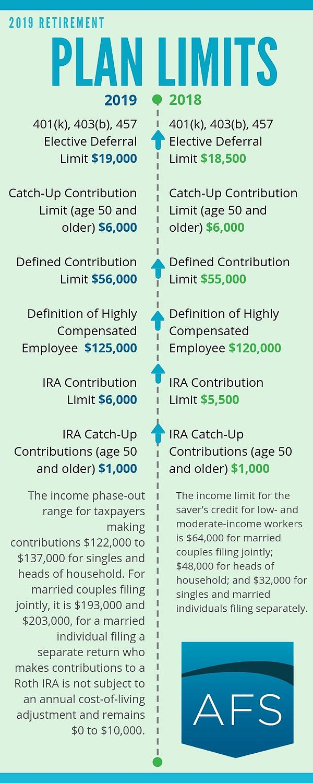 2019 Retirement Plans Infographic_employee