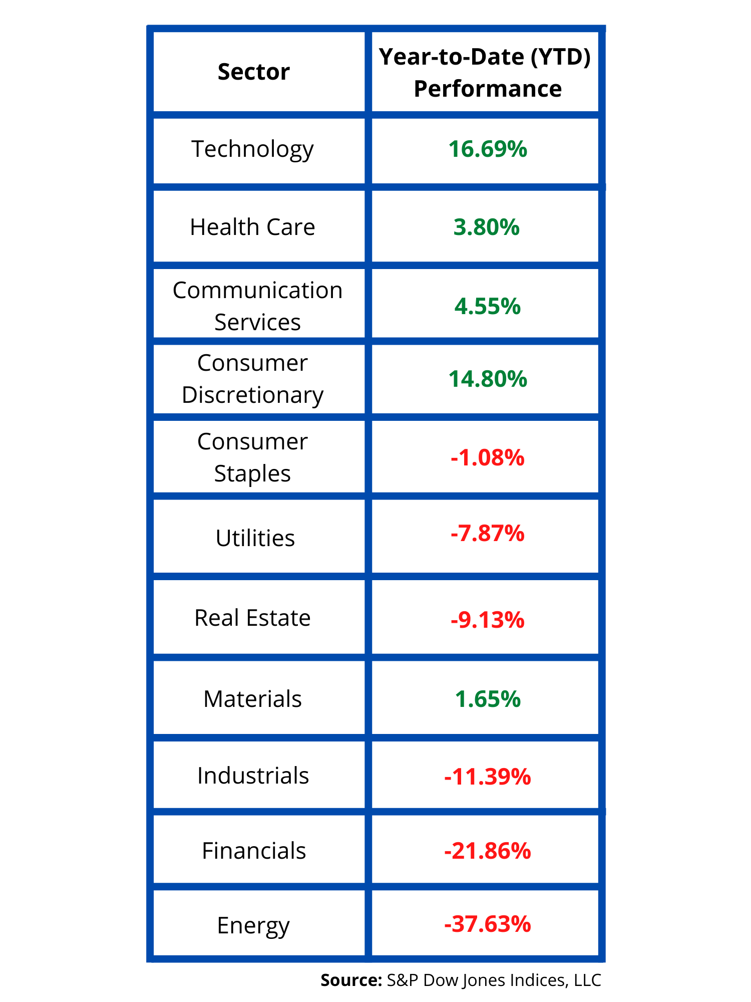 Sector performance - UPDATED for 401(k), 7-27-2020