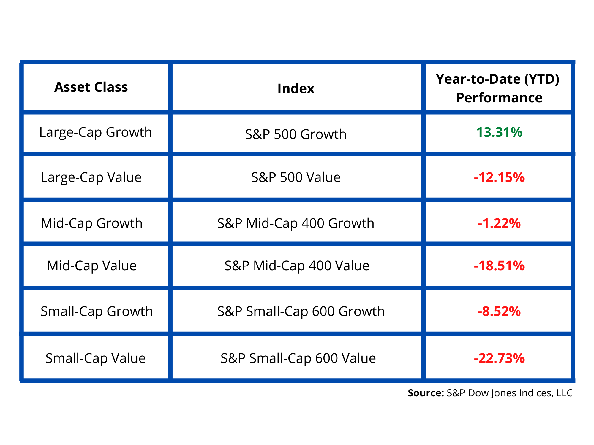 Sector performance by growth_value - UPDATED, 7-22-2020